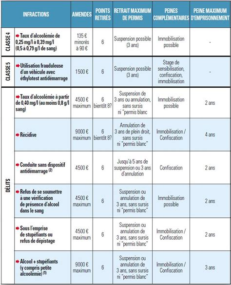 Grille Des Amendes Exces De Vitesse by Tous Les Bar 232 Mes Des Infractions Des Automobilistes