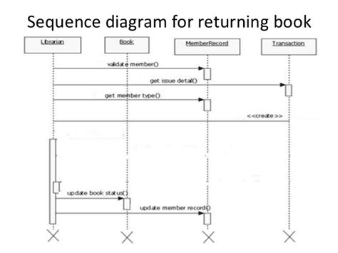 library system sequence diagram sequence diagram of library management system choice image