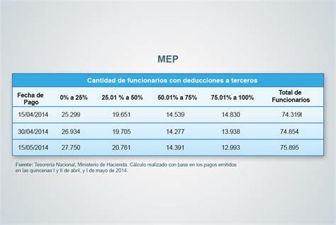 Calendario Hacienda 2017 Costa Rica Impuesto Al Salario En Costa Rica 2017 Tabla De Salarios