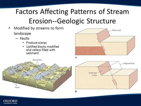 climatic pattern of organization landscapes shaped by stream erosion ppt video online