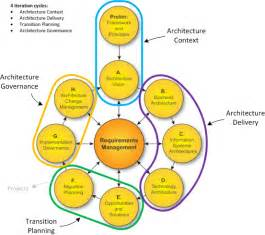 Togaf Architecture Vision Template by Infrastructure Architect Togaf What Is In It For Me