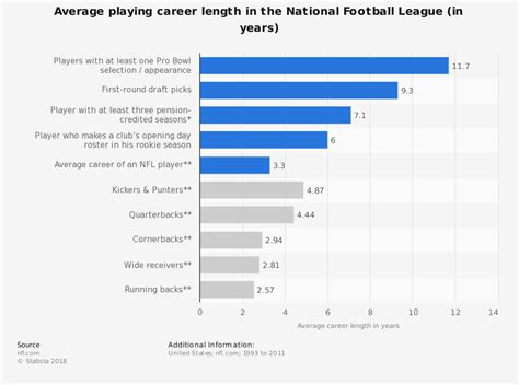 average length average career length in the nfl statistic
