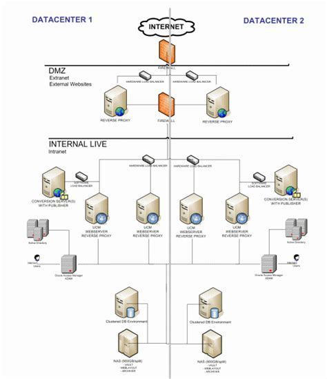 visio infrastructure diagram exle sle infrastructure diagram visio gallery how to guide