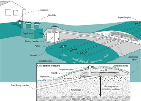 mound system diagram landscaping septic systems yard and garden garden