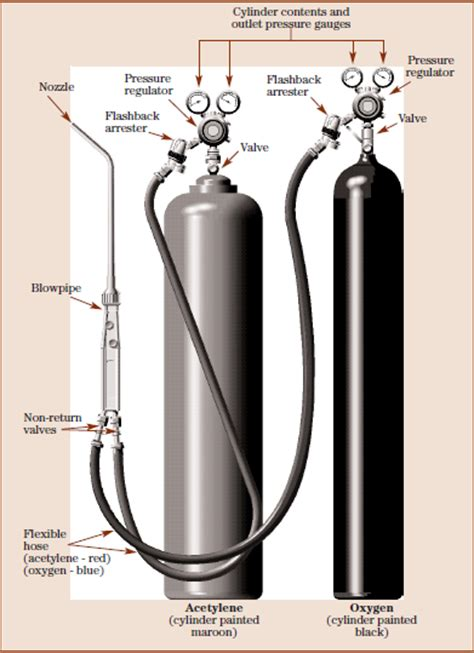oxygen acetylene cylinders quality oxygen acetylene cylinders for sale marine engineering systems neil achari health and safety welding