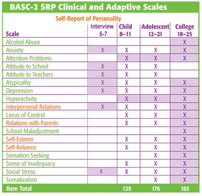 Basc 2 Report Template Product Basc 2 Behavior Assessment System For Children