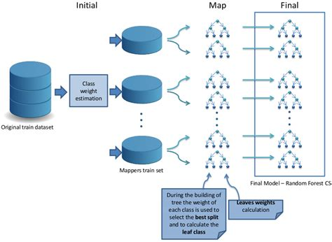 using pattern classification for task assignment in mapreduce github saradelrio rf bigdatacs rf bigdatacs a cost