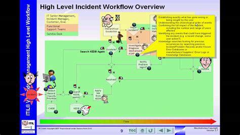 itsm incident management workflow itil v3 high level incident management workflow