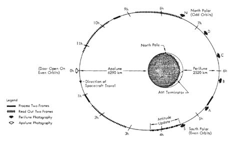 orbit diagram mapping the moon the mission of lunar orbiter 4 drew ex