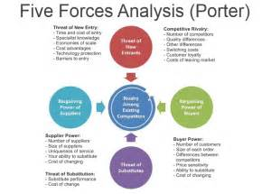 five forces analysis porter comindwork weekly 2017