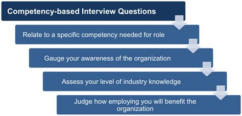 preparing for a competency based interview free ebook