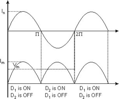 what is piv of diode engineering physics tutorials rectifier circuit rectifier theory half wave rectifier