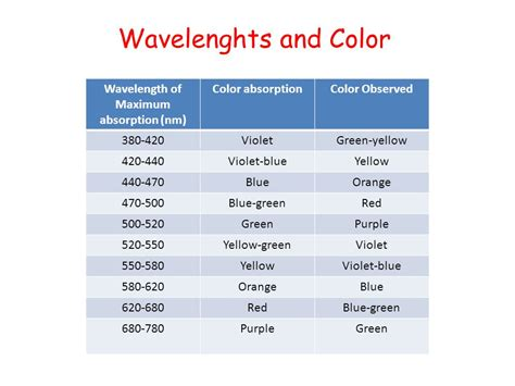Color Spectrometer scope describe the absorption of radiation by ppt video