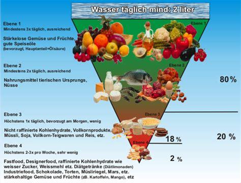 Wo Sind Proteine Drin 3734 by Ern 228 Hrung