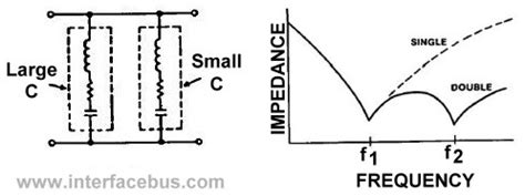 capacitor frequency response curve compound capacitor by passing