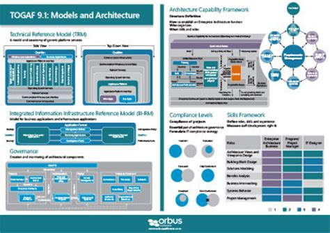 lab on a chip template togaf architecture vision template takeme pw