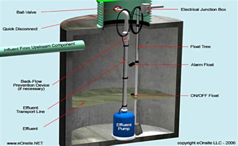 septic system cost  murphy nc murphy