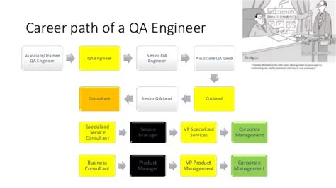 Career Path Software Engineer After Mba by Career Paths For It Graduates
