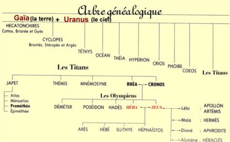 Calendrier Grecque Th 233 Ogonie Grecque Ex Voto A La Lune Compagnie Th 233 226 Tre