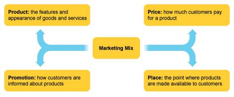 design mix definition bbc higher bitesize business management marketing mix