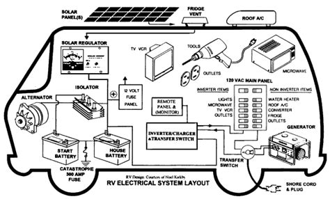 rv power wiring diagram rv power converter wiring