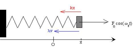 formula oscilacion amortiguada oscilaciones forzadas