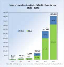 Electric Cars In India Pdf Elektroauto