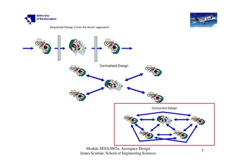 Concurrent Projects For Mba Students by Concurrent Engineering