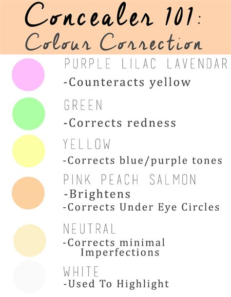 colored concealer guide all about colour correcting and my 4 favourite products
