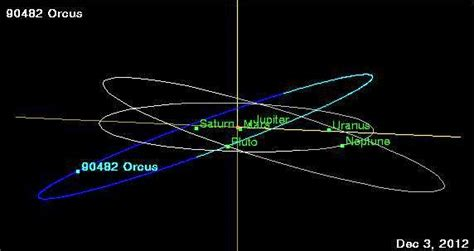 diagram of planets orbiting the sun astroppm orcus on station