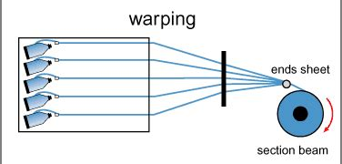 sectional warping process mathematical problems and solutions in warping textile