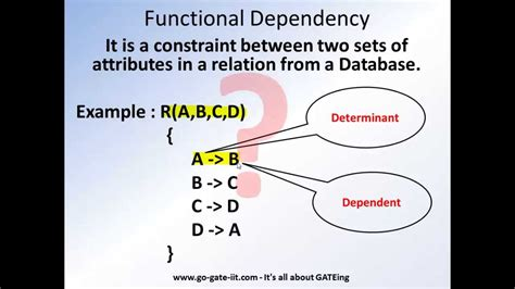 dependency diagram in dbms basics of rdbms relations and functional dependency