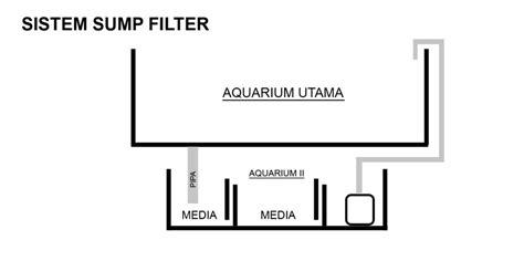 Tutup Pipa Untuk Filtrasi Aquarium laras aquarium