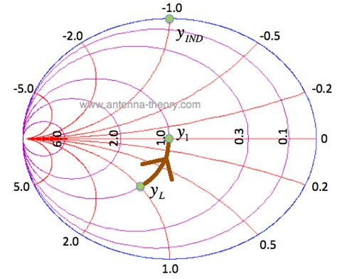 series inductor smith chart the smith chart impedance matching with parallel l and c