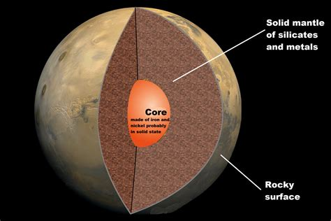 Interior Structure Of Jupiter by Mars 4th Planet From Sun Planet Habitable Rovers