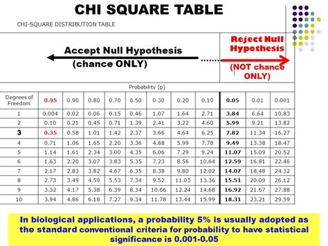 Chi Square P Value Table by Mr Horrocks Biology Topic 4 Ecology