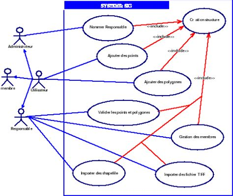 diagramme de cas d utilisation authentification memoire mise en place d une plateforme de