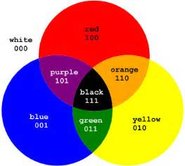 what color do yellow and green make what color does blue and make quora