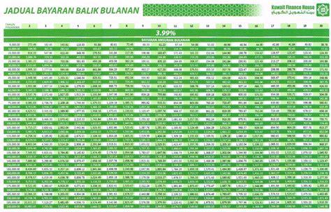 kuwait finance house personal loan kuwait finance house personal loan pinjaman peribadi malaysia
