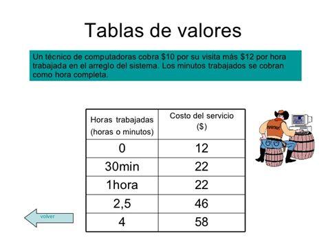 cual es el sueldo de un panadero cuanto es el sueldo basico ecuador 2016 sueldo basico del