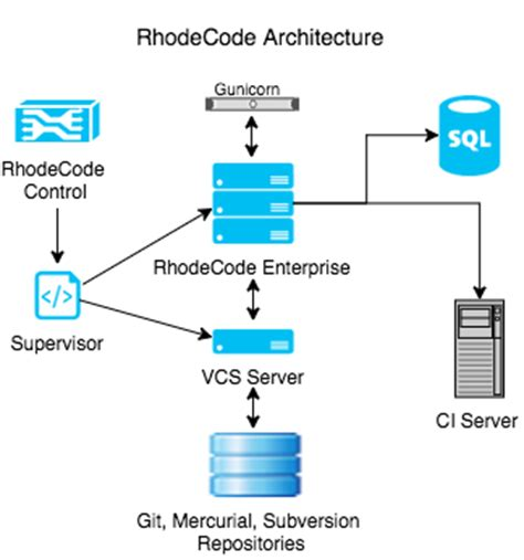 what is a system architecture diagram system overview rhodecode enterprise 4 11 5 4 11 5