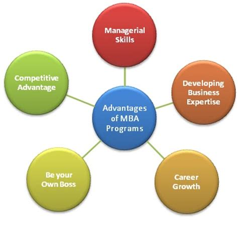 How Mba Degree Helps In Career by Career Advice Education Programs Career Resources Mba