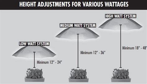 1000 watt grow light coverage technical information guide sunlight supply