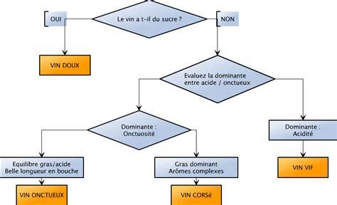 diagramme de fabrication du sucre blanc comment reconna 238 tre un vin 224 l aveugle la m 233 thode pour
