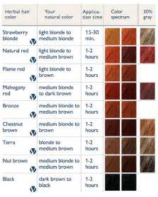 mixing brown wirh haircolor results logona sante color chart