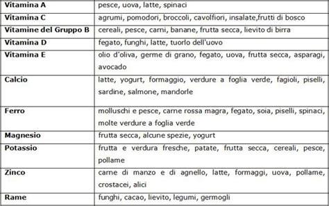 tabella vitamine negli alimenti pasqua si avvicina bambini non esagerate con cioccolato e