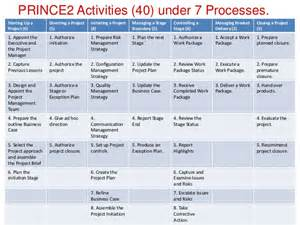 Prince2 Acceptance Criteria Template by Pecb Webinar Aligning Iso 21500 And Prince2