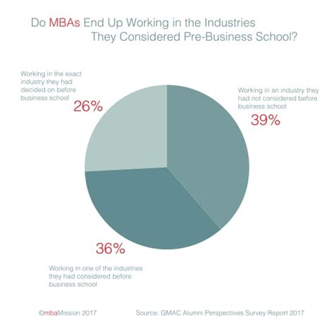 Post Mba Industry by Business School Admissions Mba Admission