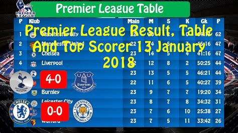 premier league table history premier league scorers table brokeasshome com