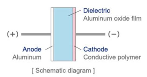 polymer capacitor dielectric polymer capacitor basics part 1 what is a polymer capacitor murata manufacturing co ltd